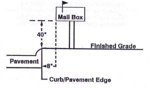Mailbox Install Diagram